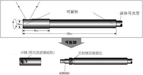 90度旋转接头结构图:液体导光管(液芯光导管)