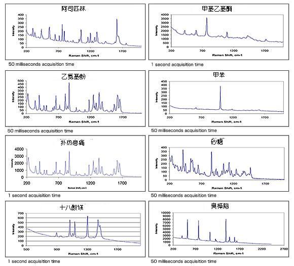 拉曼光谱仪 SHAKTI PR-1000  实测数据样本