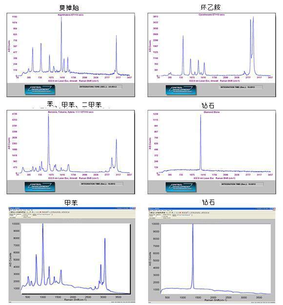拉曼光谱仪 实测数据样本