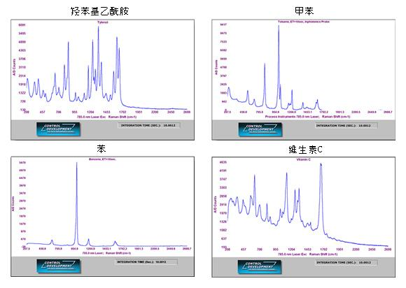 拉曼光谱仪 R785-1024 实测数据样本